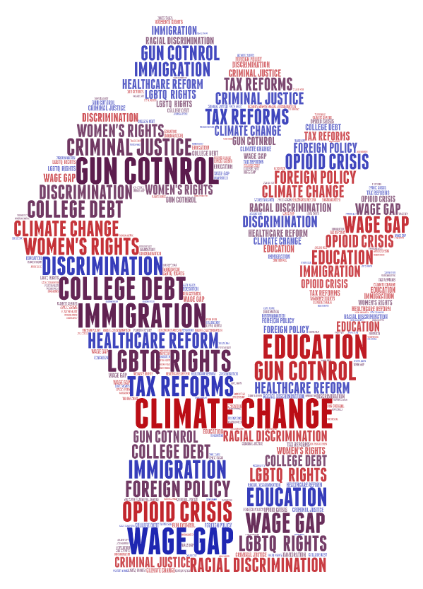 Word art of al the most discussed political issues