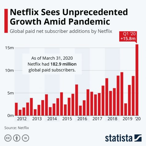 Streaming Services and an Epidemic