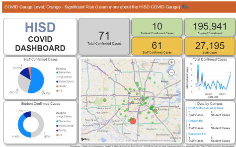 The HISD Dashboard reports 71 cases before the district reopens campuses to students October 19.