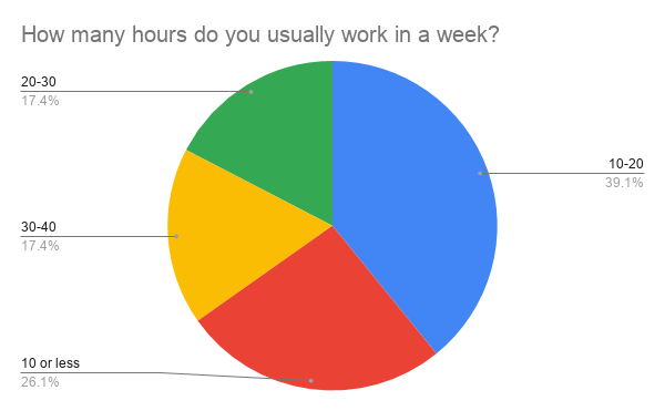 How many hours do you usually work in a week_