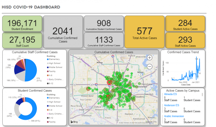 The+HISD+COVID+dashboard+shows+an+increase+in+cases+on+campuses+everyday.+