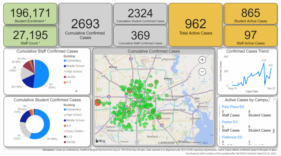 The HISD COVID-19 dashboard reports a total of 2,693 positive cases as of September 23.